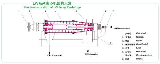 (供应)lw系列螺旋卸料沉降离心机