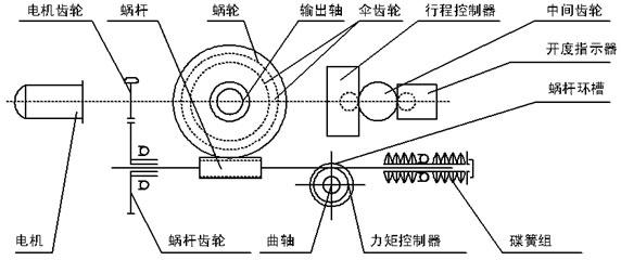 dzw型电动执行机构由电动机